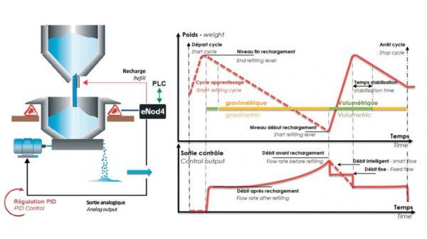 Weegversterkers eNod4-F DIN voor continuous weighing
