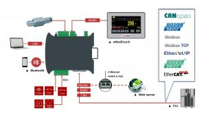 interfaces-enod4-t-din